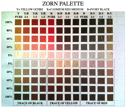 Zorn Basic Color Chart